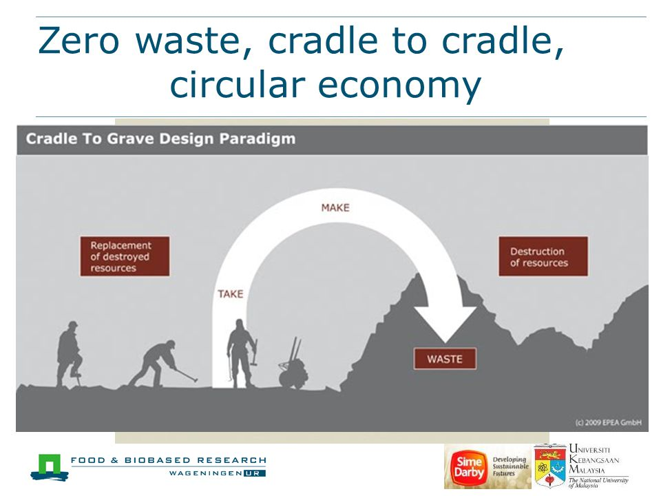 Zero waste, cradle to cradle, aaaaaacircular economy CO 2 + H 2 O C n H m O p + O 2 Heat