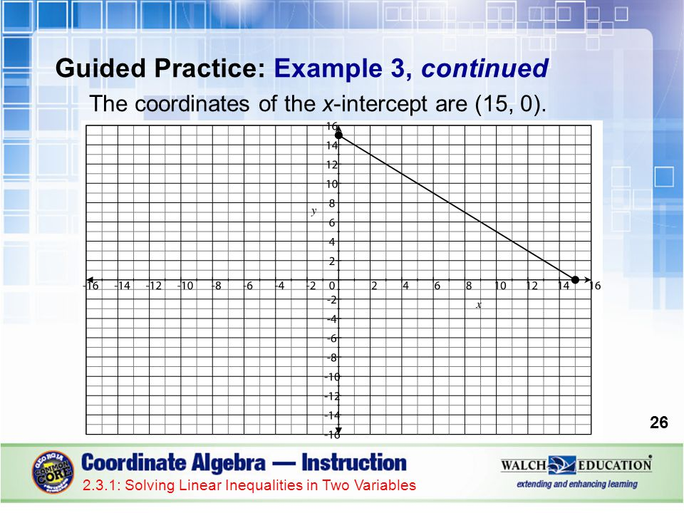 Guided Practice: Example 3, continued The coordinates of the x-intercept are (15, 0).