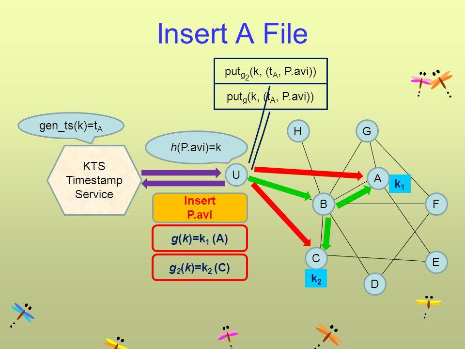 Insert A File BF G E C g(k)=k 1 (A) U g 2 (k)=k 2 (C) Insert P.avi k2k2 k1k1 D H h(P.avi)=k KTS Timestamp Service gen_ts(k)=t A A put g (k, (t A, P.avi)) put g 2 (k, (t A, P.avi))