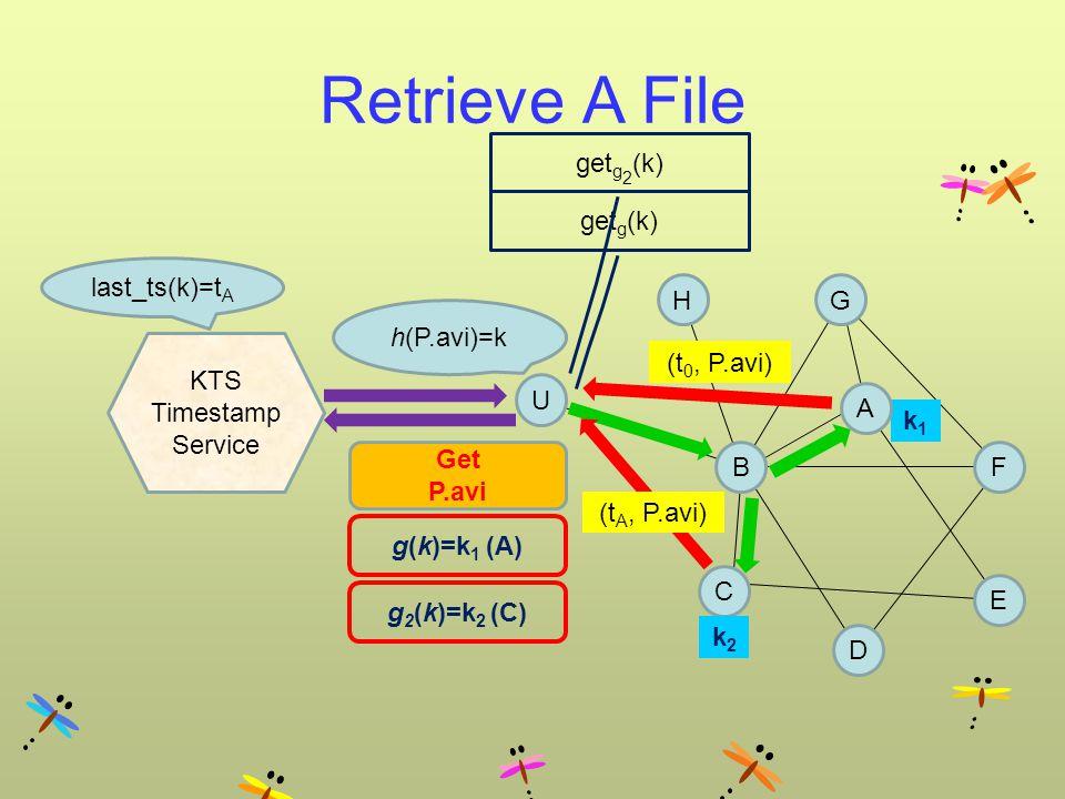 Retrieve A File BF G E C g(k)=k 1 (A) U g 2 (k)=k 2 (C) Get P.avi k2k2 k1k1 D H h(P.avi)=k KTS Timestamp Service last_ts(k)=t A A get g (k) get g 2 (k) (t 0, P.avi) (t A, P.avi)