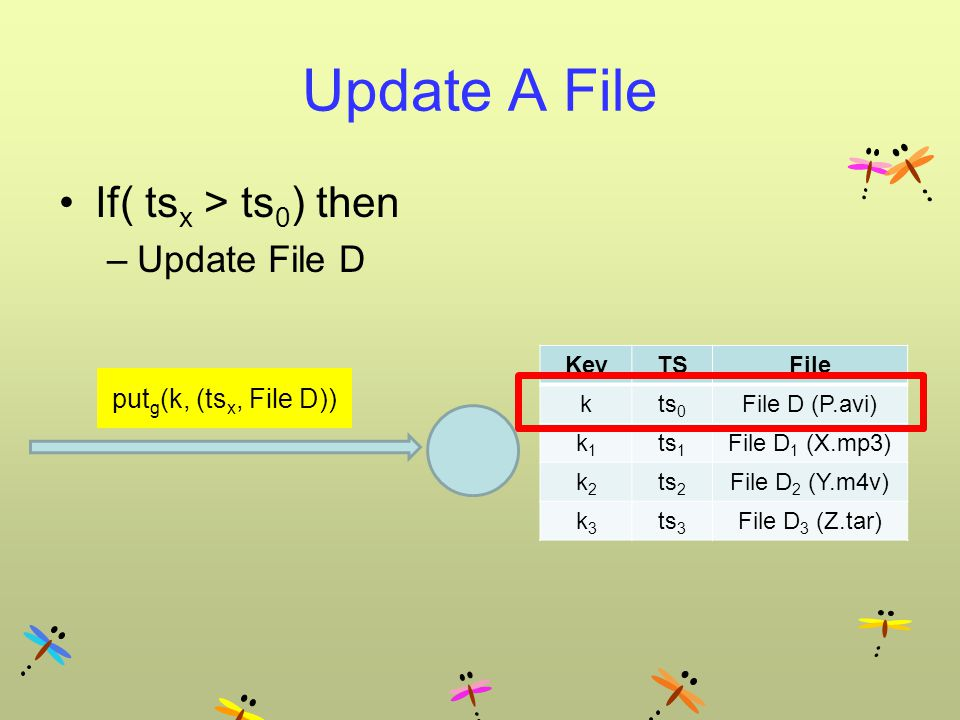 If( ts x > ts 0 ) then –Update File D Update A File put g (k, (ts x, File D)) KeyTSFile kts 0 File D (P.avi) k1k1 ts 1 File D 1 (X.mp3) k2k2 ts 2 File D 2 (Y.m4v) k3k3 ts 3 File D 3 (Z.tar)