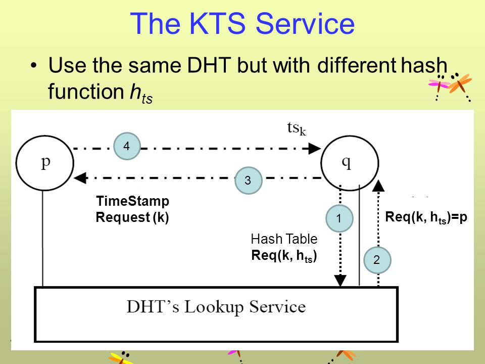 The KTS Service Use the same DHT but with different hash function h ts 1 2 Hash Table Req (k, h ts ) Req(k, h ts )=p TimeStamp Request (k) Hash Table Req(k, h ts ) 3 4