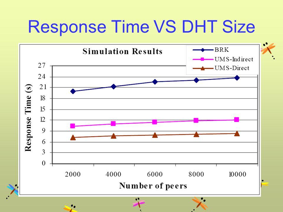 Response Time VS DHT Size