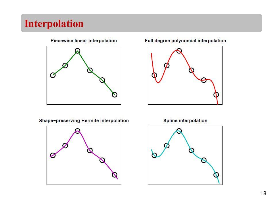 18 Interpolation