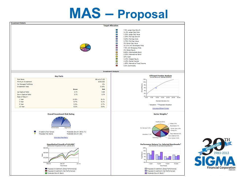 20 MAS – Proposal
