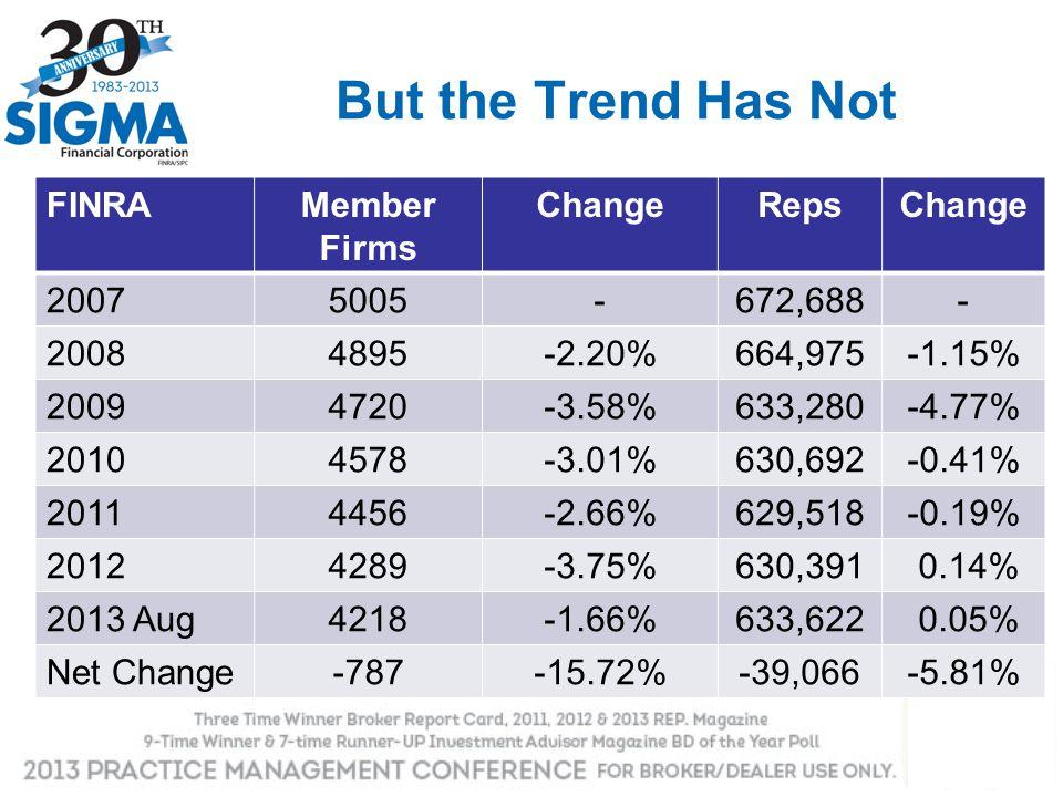 But the Trend Has Not FINRAMember Firms ChangeRepsChange 20075005-672,688- 20084895-2.20%664,975-1.15% 20094720-3.58%633,280-4.77% 20104578-3.01%630,6