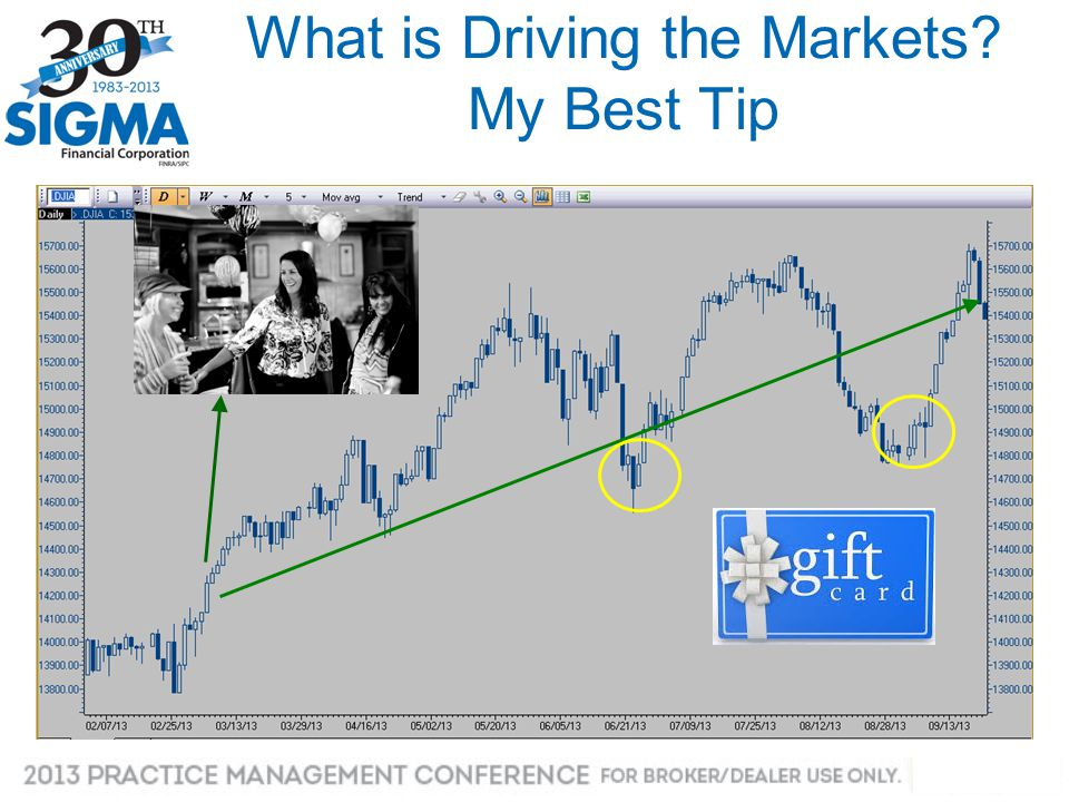 What is Driving the Markets? My Best Tip
