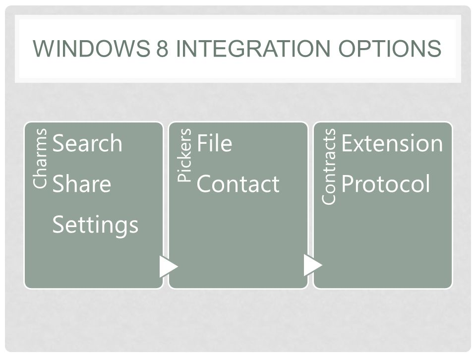 WINDOWS 8 INTEGRATION OPTIONS Charms Search Share Settings Pickers File Contact Contracts Extension Protocol