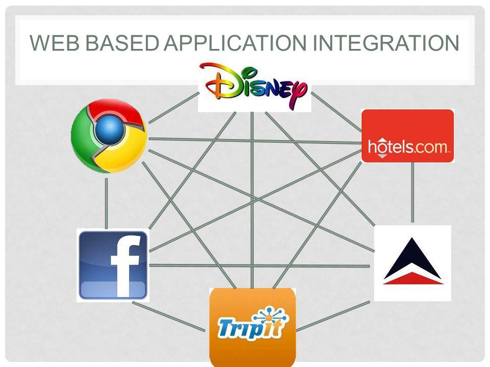 WEB BASED APPLICATION INTEGRATION