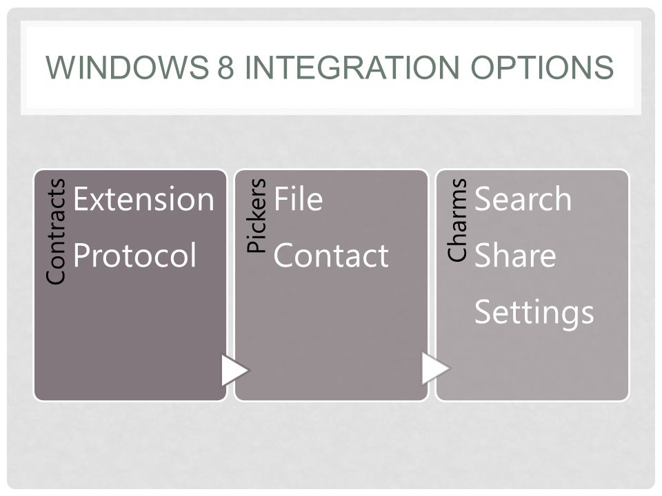 WINDOWS 8 INTEGRATION OPTIONS Contracts Extension Protocol Pickers File Contact Charms Search Share Settings