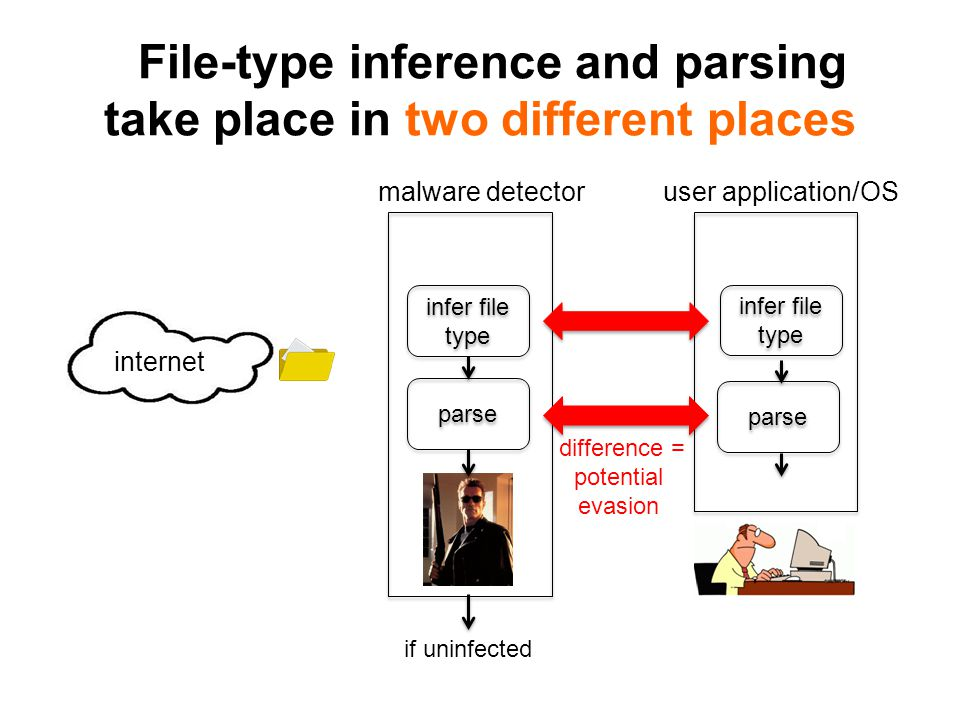 File-type inference and parsing take place in two different places internet infer file type parse if uninfected malware detectoruser application/OS parse difference = potential evasion infer file type