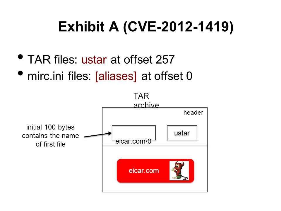 Exhibit A (CVE-2012-1419) TAR files: ustar at offset 257 mirc.ini files: [aliases] at offset 0 TAR archive eicar.com\0 header initial 100 bytes contains the name of first file ustar eicar.com