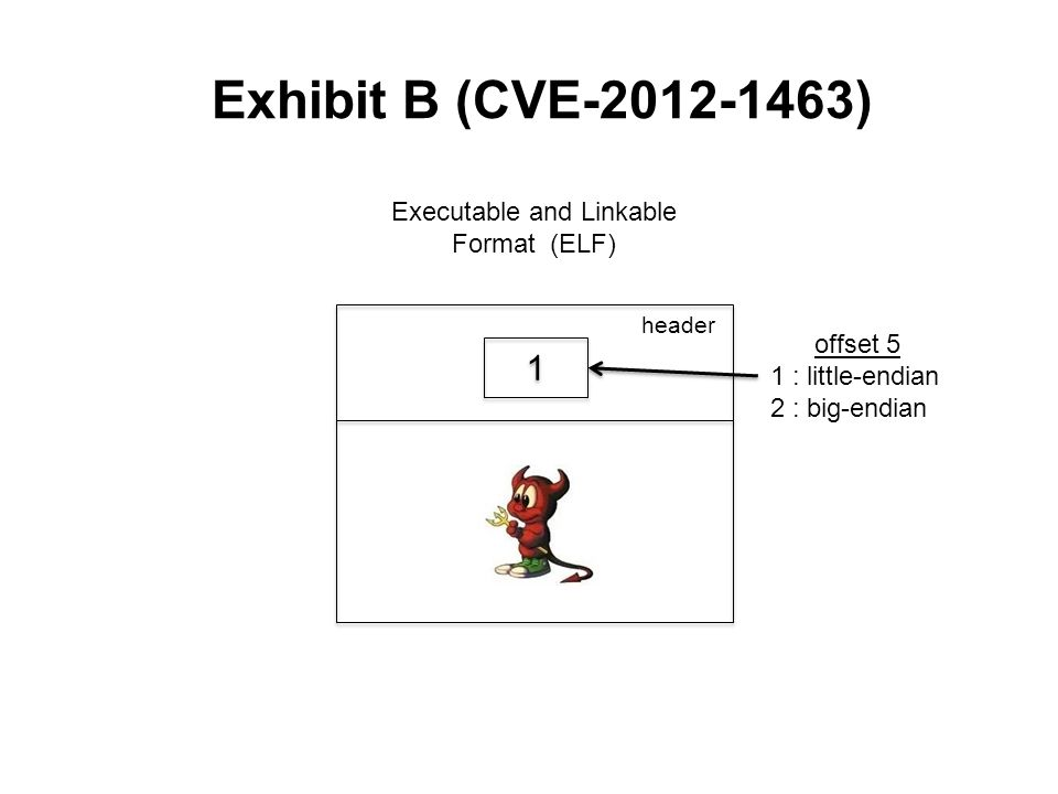 Exhibit B (CVE-2012-1463) Executable and Linkable Format (ELF) offset 5 1 : little-endian 2 : big-endian header 1 1