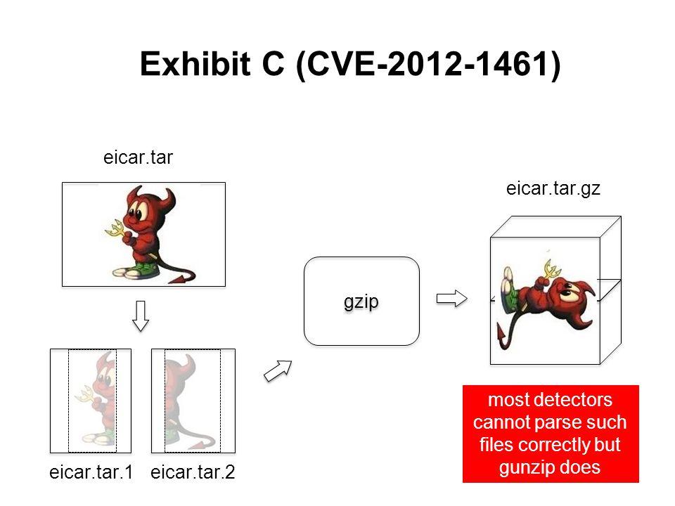 Exhibit C (CVE-2012-1461) gzip eicar.tar eicar.tar.1eicar.tar.2 eicar.tar.gz most detectors cannot parse such files correctly but gunzip does