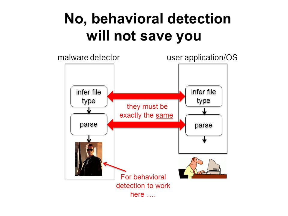 No, behavioral detection will not save you infer file type parse malware detectoruser application/OS parse they must be exactly the same For behavioral detection to work here ….