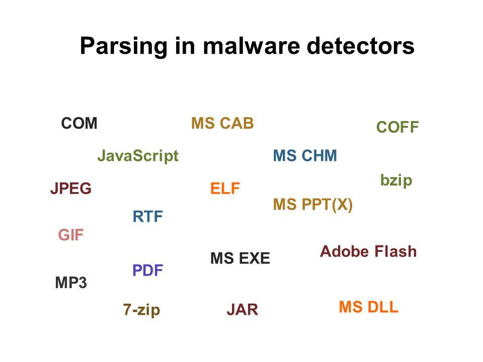 Parsing in malware detectors MS CAB MS CHMJavaScript PDF MS EXE ELF Adobe Flash RTF MS PPT(X) COFF bzip COM MS DLL 7-zipJAR GIF MP3 JPEG