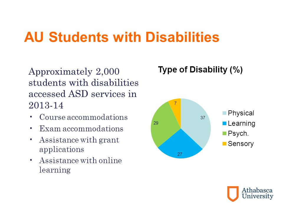 AU Students with Disabilities Approximately 2,000 students with disabilities accessed ASD services in 2013-14 Course accommodations Exam accommodations Assistance with grant applications Assistance with online learning