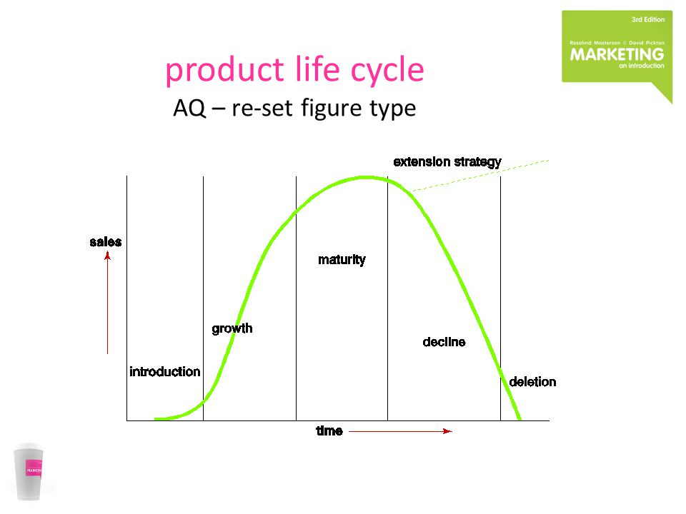 product life cycle AQ – re-set figure type