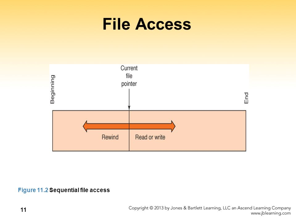 11 File Access Figure 11.2 Sequential file access