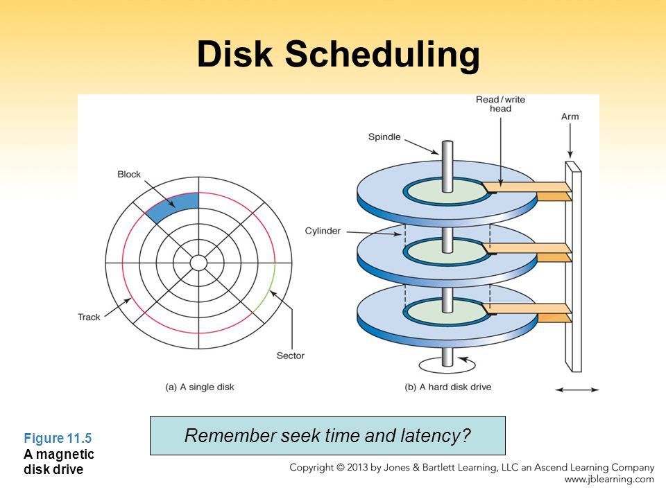 Disk Scheduling Figure 11.5 A magnetic disk drive Remember seek time and latency
