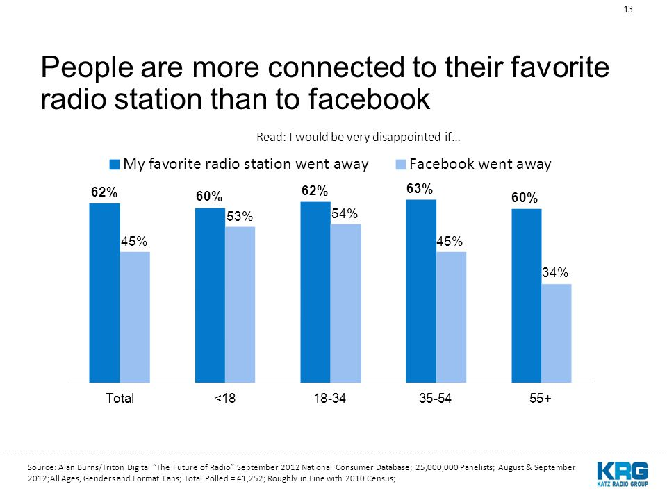 13 People are more connected to their favorite radio station than to facebook Read: I would be very disappointed if… Source: Alan Burns/Triton Digital The Future of Radio September 2012 National Consumer Database; 25,000,000 Panelists; August & September 2012;All Ages, Genders and Format Fans; Total Polled = 41,252; Roughly in Line with 2010 Census;