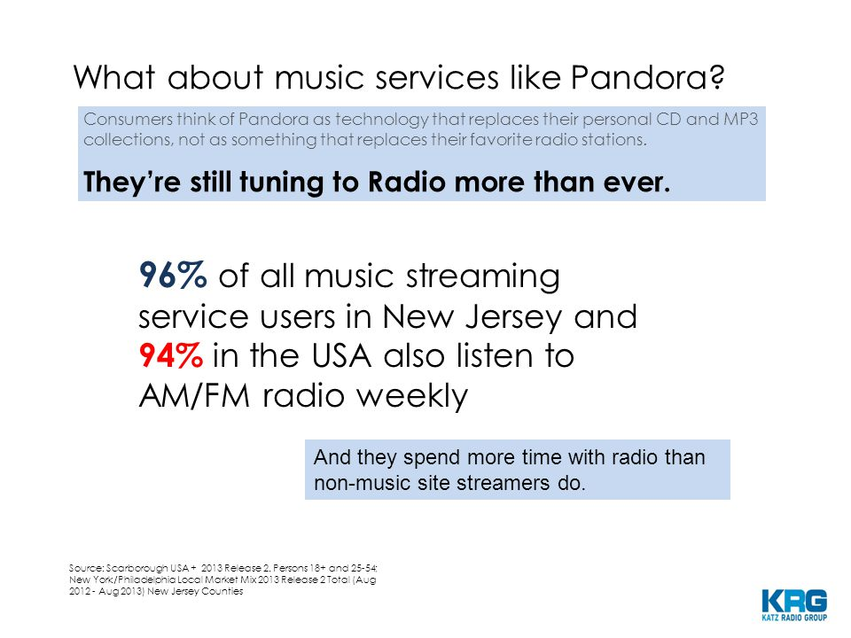 96% of all music streaming service users in New Jersey and 94% in the USA also listen to AM/FM radio weekly Source: Scarborough USA + 2013 Release 2.