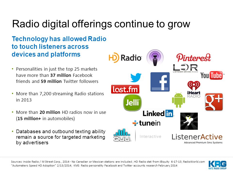 Radio digital offerings continue to grow Technology has allowed Radio to touch listeners across devices and platforms Personalities in just the top 25 markets have more than 37 million Facebook friends and 59 million Twitter followers More than 7,200 streaming Radio stations in 2013 More than 20 million HD radios now in use (15 million+ in automobiles) Databases and outbound texting ability remain a source for targeted marketing by advertisers Sources: Inside Radio / M Street Corp., 2014 - No Canadian or Mexican stations are included ; HD Radio stat from iBiquity 6-17-13; RadioWorld.com Automakers Speed HD Adoption 2/13/2014; KMS Radio personality Facebook and Twitter accounts research February 2014