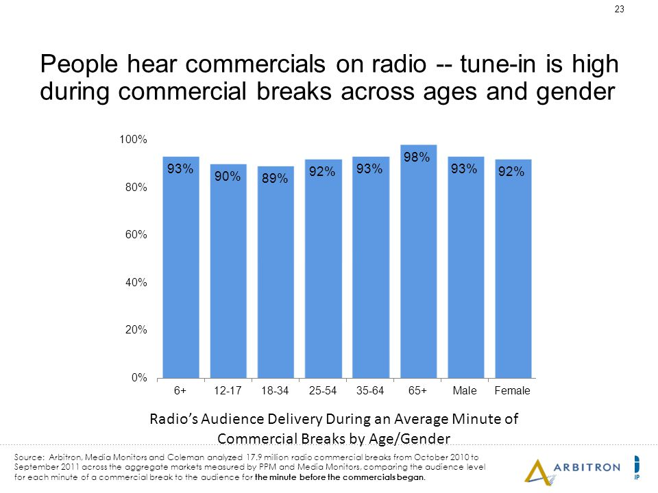 23 People hear commercials on radio -- tune-in is high during commercial breaks across ages and gender Radio's Audience Delivery During an Average Minute of Commercial Breaks by Age/Gender Source: Arbitron, Media Monitors and Coleman analyzed 17.9 million radio commercial breaks from October 2010 to September 2011 across the aggregate markets measured by PPM and Media Monitors, comparing the audience level for each minute of a commercial break to the audience for the minute before the commercials began.