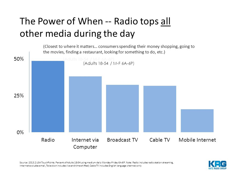 The Power of When -- Radio tops all other media during the day Source: 2013.2 USA TouchPoints.
