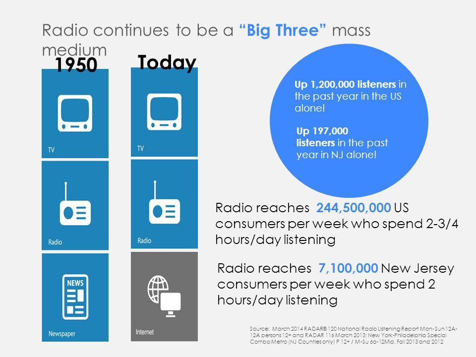 34 What is radio ROI.