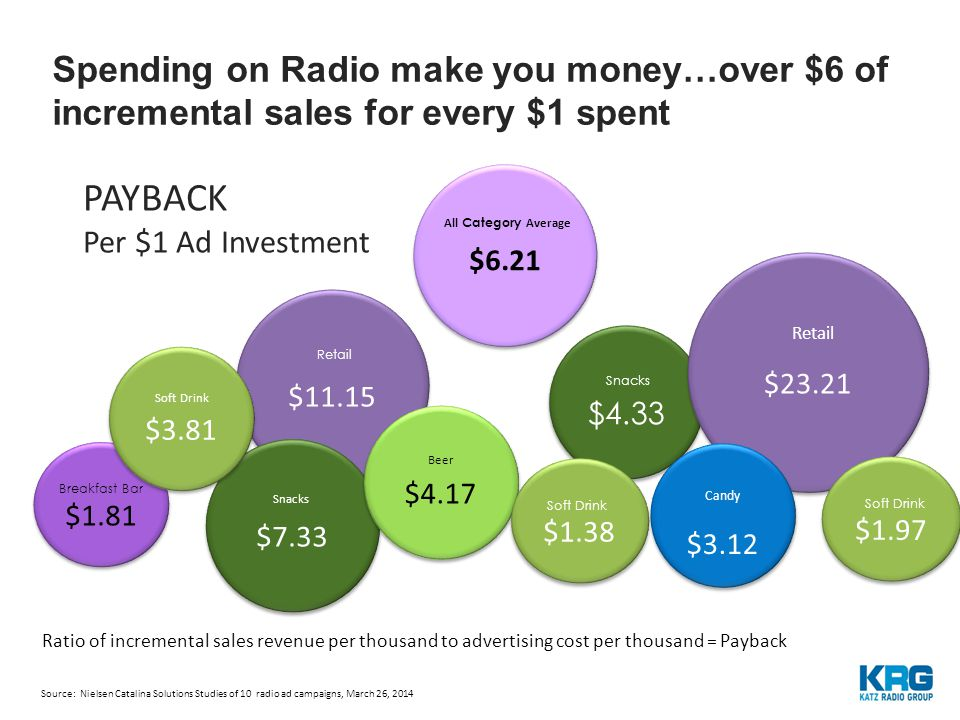 $6.21 All Category Average $11.15 Retail Spending on Radio make you money…over $6 of incremental sales for every $1 spent PAYBACK Per $1 Ad Investment $1.81 Breakfast Bar $7.33 Snacks $4.17 Beer Ratio of incremental sales revenue per thousand to advertising cost per thousand = Payback $3.81 Soft Drink $4.33 Snacks $23.21 Retail $1.38 Soft Drink $3.12 Candy $1.97 Soft Drink Source: Nielsen Catalina Solutions Studies of 10 radio ad campaigns, March 26, 2014