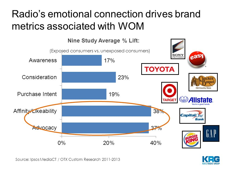 Nine Study Average % Lift: Radio's emotional connection drives brand metrics associated with WOM (Exposed consumers vs.