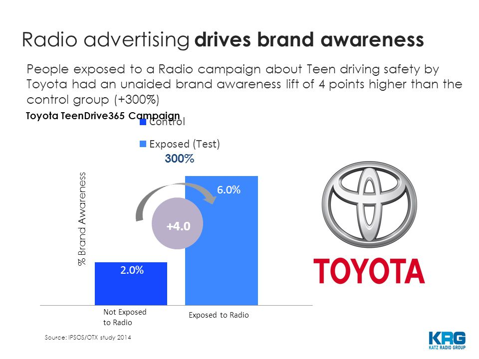 % Brand Awareness 300% People exposed to a Radio campaign about Teen driving safety by Toyota had an unaided brand awareness lift of 4 points higher than the control group (+300%) Toyota TeenDrive365 Campaign Source: IPSOS/OTX study 2014 Not Exposed to Radio Exposed to Radio Radio advertising drives brand awareness