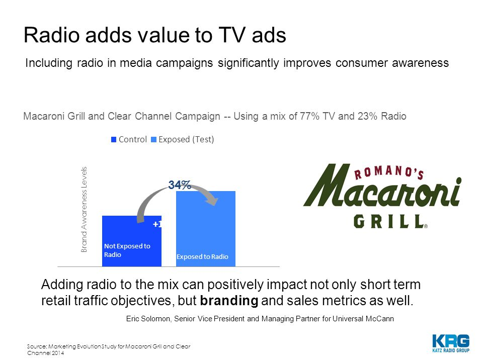 Brand Awareness Levels 34% Including radio in media campaigns significantly improves consumer awareness Macaroni Grill and Clear Channel Campaign -- Using a mix of 77% TV and 23% Radio Source: Marketing Evolution Study for Macaroni Grill and Clear Channel 2014 Not Exposed to Radio Exposed to Radio Radio adds value to TV ads  Adding radio to the mix can positively impact not only short term retail traffic objectives, but branding and sales metrics as well.