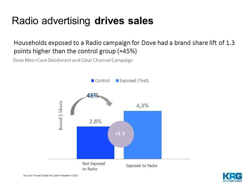 Brand $ Share 45% Households exposed to a Radio campaign for Dove had a brand share lift of 1.3 points higher than the control group (+45%) Dove Men+Care Deodorant and Clear Channel Campaign Source: Nielsen/Catalina Custom Research 2013 Not Exposed to Radio Exposed to Radio Radio advertising drives sales