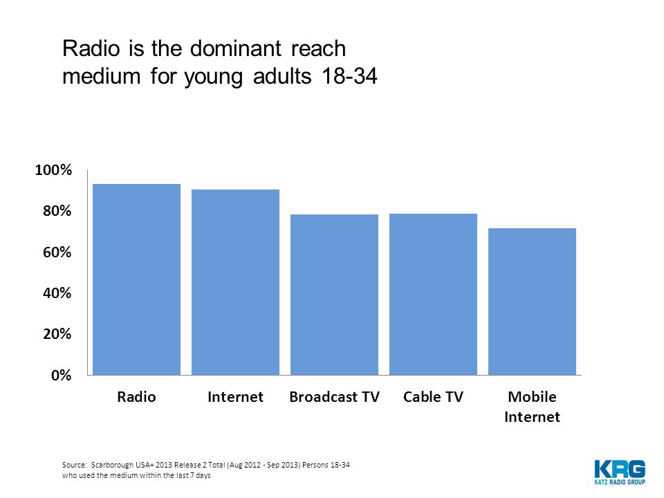 AM/FM radio is used 6x more often than other in-car commercial audio options Base: Driven/Ridden in Car in Last Month, age 18+ % Using Almost All of the Times or Most of the Times in the Car Source: Triton Digital and Edison Research, Infinite Dial 2014 Radio delivers the message at the moment of maximum receptivity