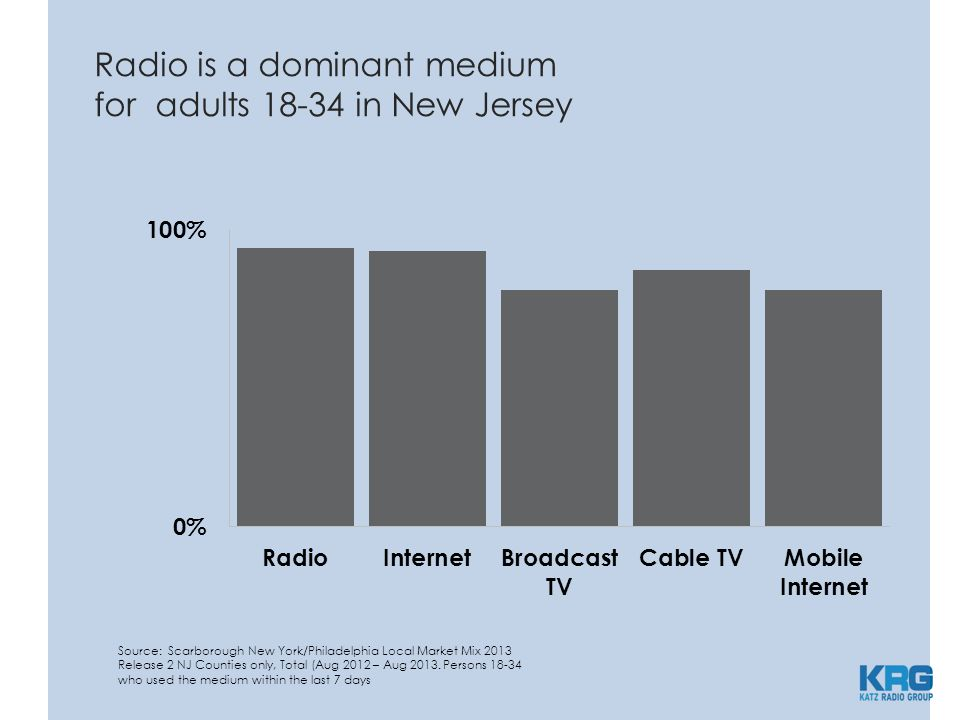 Source: Scarborough USA+ 2013 Release 2 Total (Aug 2012 - Sep 2013) Persons 25-54 who used the medium within the last 7 days Radio is the #1 choice for reaching adults 25-54
