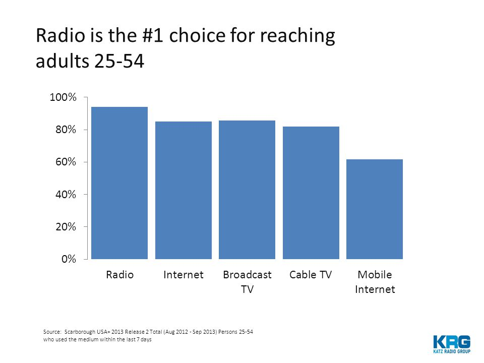 Sources: Broadcast Radio data: Arbitron RADAR 2004 -2014 Weekly Users Adults 12+Mon-Sun 6A-Mid from; Internet Radio data: Arbitron/Edison Research Infinite Dial 2004-2014 data, Adults 12+ Who Use Weekly Mon-Sun 6A-mid – NOTE – includes AM/FM Streaming; Satellite data: Scarborough Release 2 2006 – 2013, Adults 18+ Who Use Weekly Mon-Sun 6A-mid Decade of growth of Broadcast Radio vs.