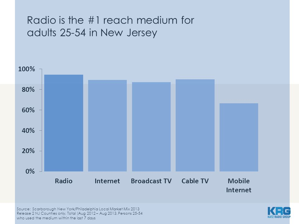 Radio is the #1 reach medium for adults 25-54 in New Jersey Source: Scarborough New York/Philadelphia Local Market Mix 2013 Release 2 NJ Counties only, Total (Aug 2012 – Aug 2013.