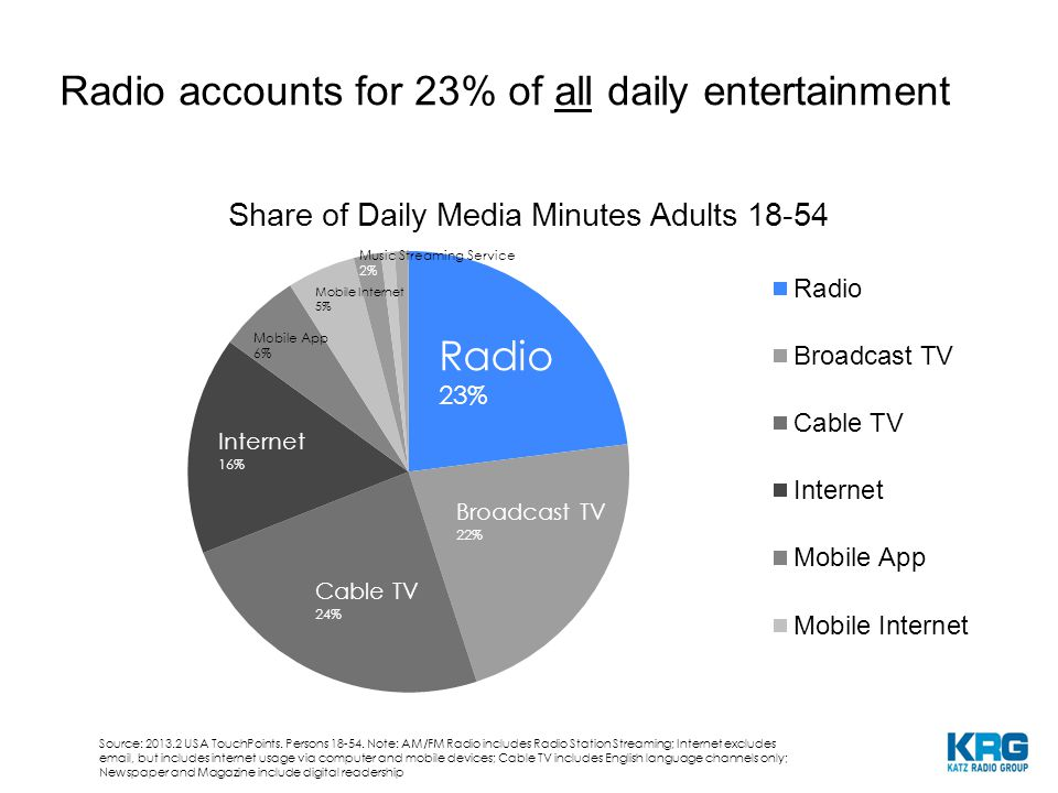 TV Internet Radio Newspaper 5.0 2.0 2.75 0.3 1 $75 $33 $16 $23 Ad Spend Pro Forma by Usage US Ad Spend (USD in Billions) Source: SNL Kagan.