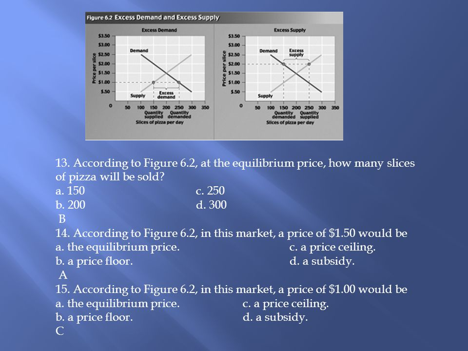 13.According to Figure 6.2, at the equilibrium price, how many slices of pizza will be sold.
