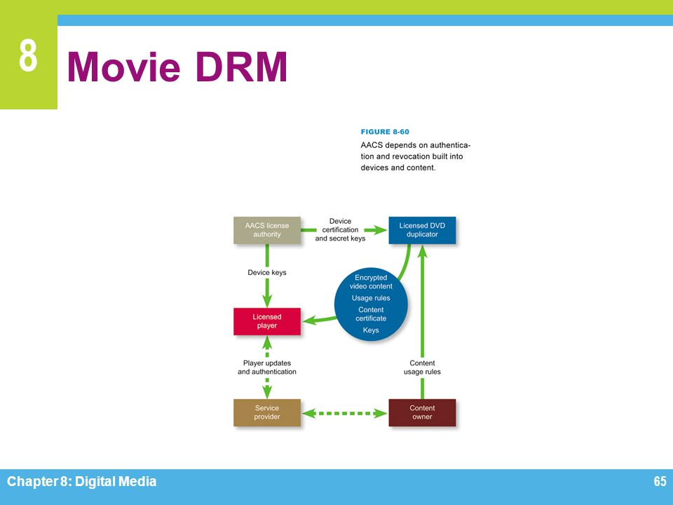 8 Movie DRM Chapter 8: Digital Media65