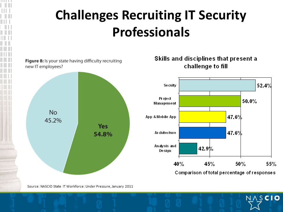 Challenges Recruiting IT Security Professionals Source: NASCIO State IT Workforce: Under Pressure, January 2011