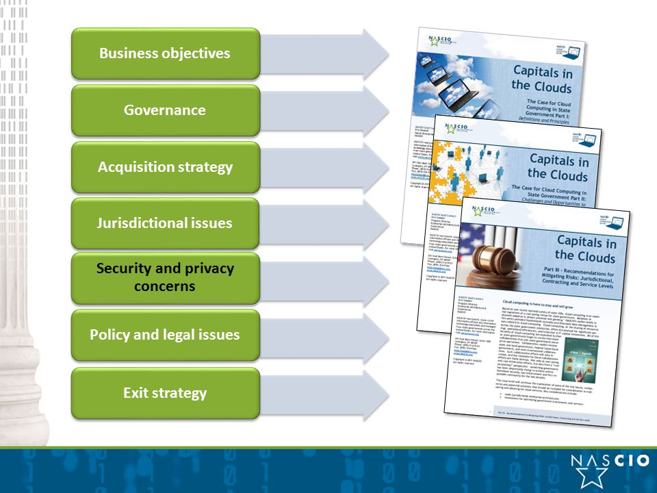 Business objectives GovernanceAcquisition strategyJurisdictional issues Security and privacy concerns Policy and legal issuesExit strategy