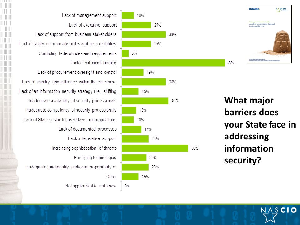 What major barriers does your State face in addressing information security