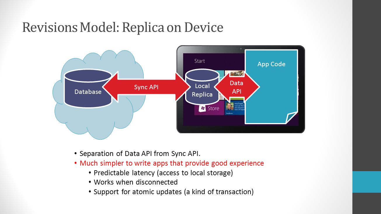 Revisions Model: Replica on Device Database Local Replica Sync API App Code Data API Separation of Data API from Sync API.
