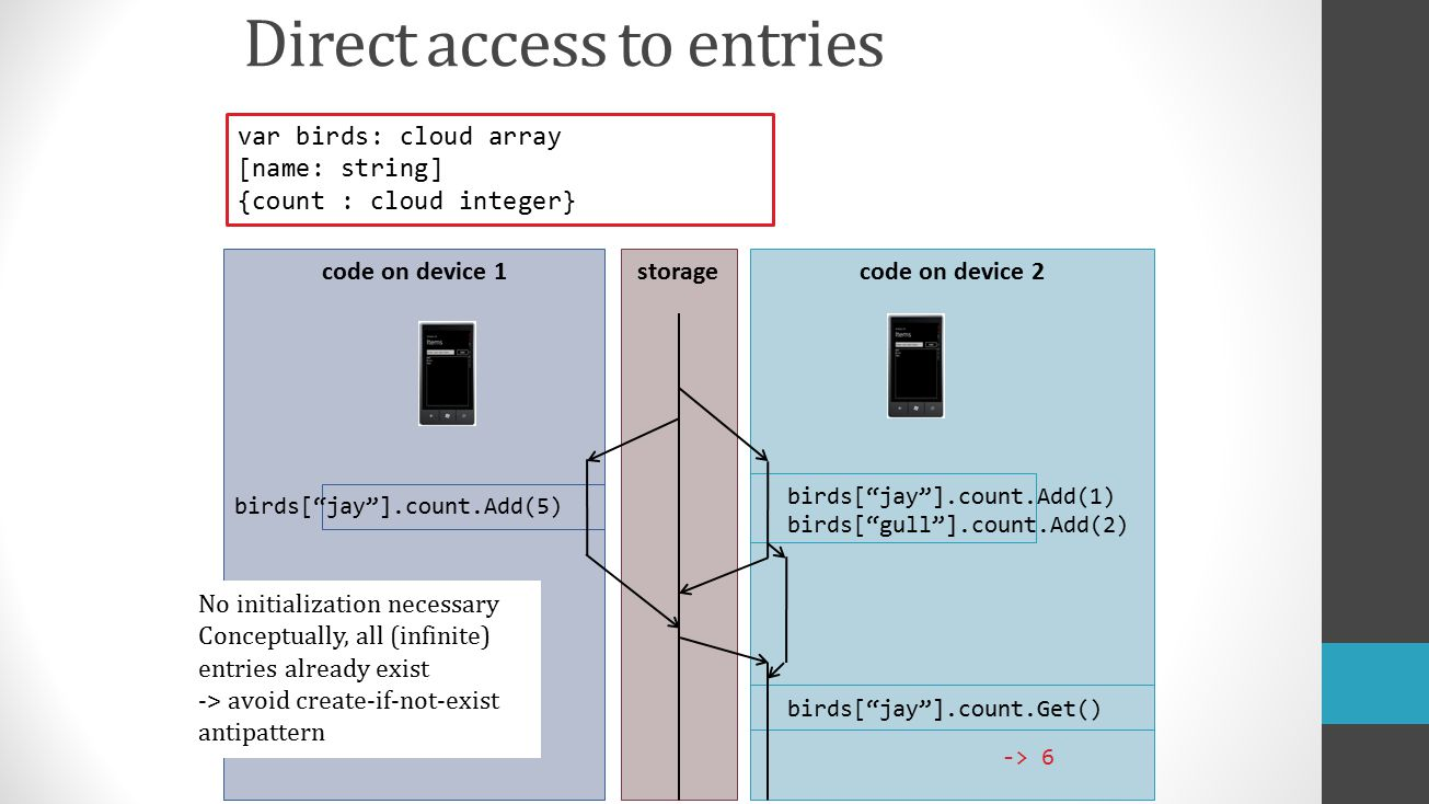 Direct access to entries code on device 1code on device 2 birds[ jay ].count.Add(5) storage birds[ jay ].count.Add(1) birds[ gull ].count.Add(2) birds[ jay ].count.Get() -> 6 var birds: cloud array [name: string] {count : cloud integer} No initialization necessary Conceptually, all (infinite) entries already exist -> avoid create-if-not-exist antipattern