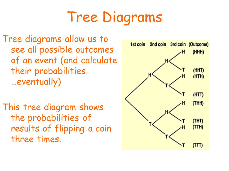 Tree Diagrams Tree diagrams allow us to see all possible outcomes of an event (and calculate their probabilities …eventually) This tree diagram shows the probabilities of results of flipping a coin three times.