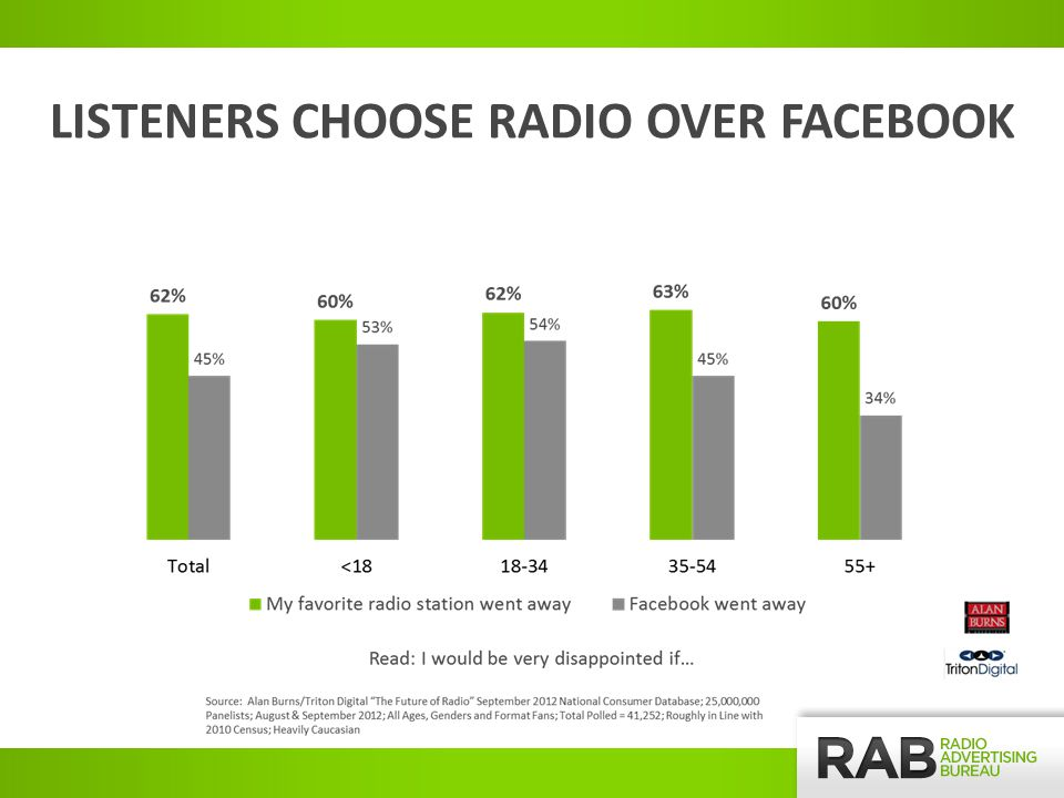 LISTENERS CHOOSE RADIO OVER FACEBOOK