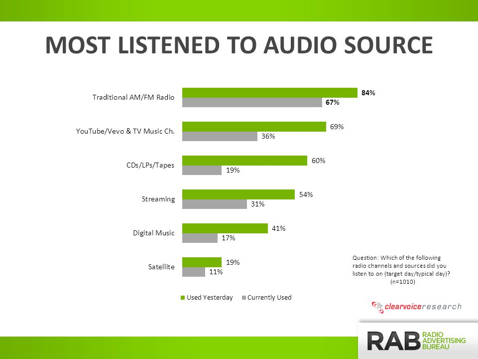 MOST LISTENED TO AUDIO SOURCE Question: Which of the following radio channels and sources did you listen to on (target day/typical day).